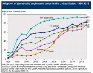 corn usage 2